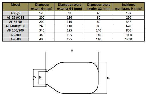 Dimensiuni membrana EPDM vas de expansiune Elbi