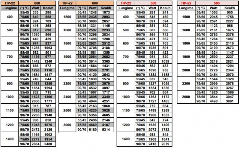 Calorifer din otel COPA KONVEKS 22x500 - specificatii tehnice