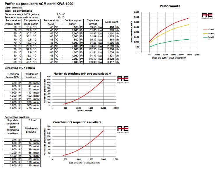 Diagrama de performanta si pierderile de presiune prin serpentina de ACM