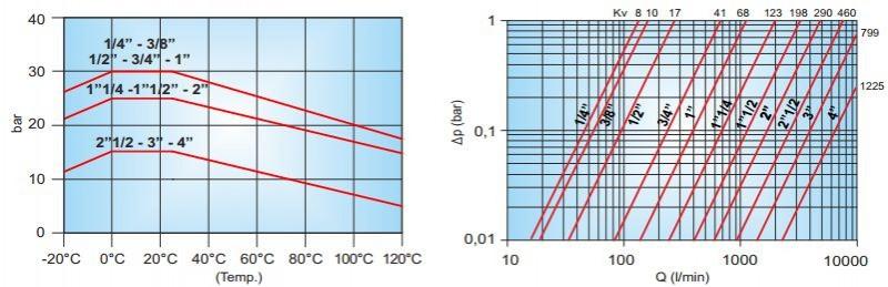 Diagramele de functionare robinet de trecere cu sfera TIEMME Scirocco FF