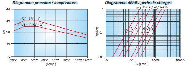 Diagramele de functionare robinet de trecere cu sfera TIEMME Scirocco MF