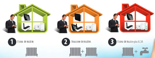 Sisteme de comanda termostat SALUS IT500