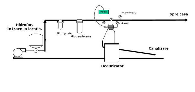 Schema Statie dedurizare cu valva Autotrol 20 VT capacitate 20 litri