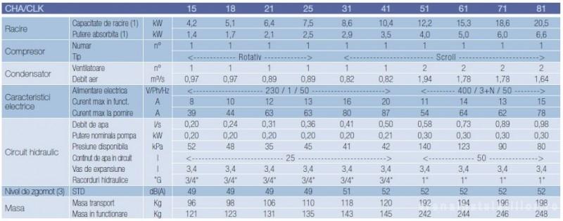 Date tehnice chiller CLINT CHA/CLK 21