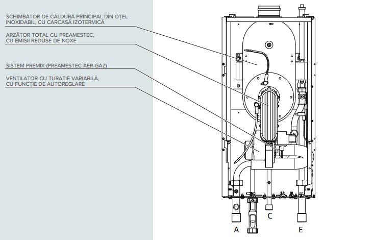 interior ARISTON GENUS PREMIUM EVO HP 150 EU