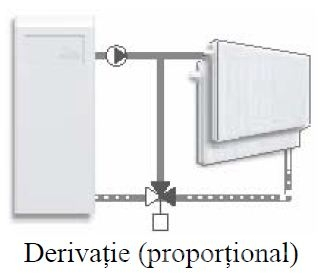 Schema derivatie ventil de amestec rotativ cu 3 cai VRG131