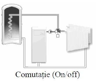 Tip comutatie ventil de amestec rotativ cu 3 cai VRG131