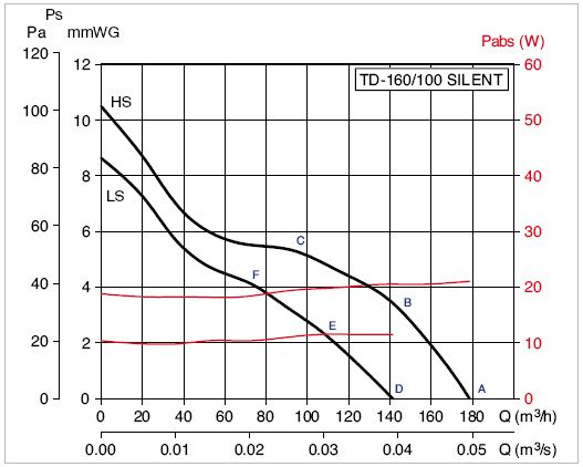 TD-SILENT 160 -100 grafic