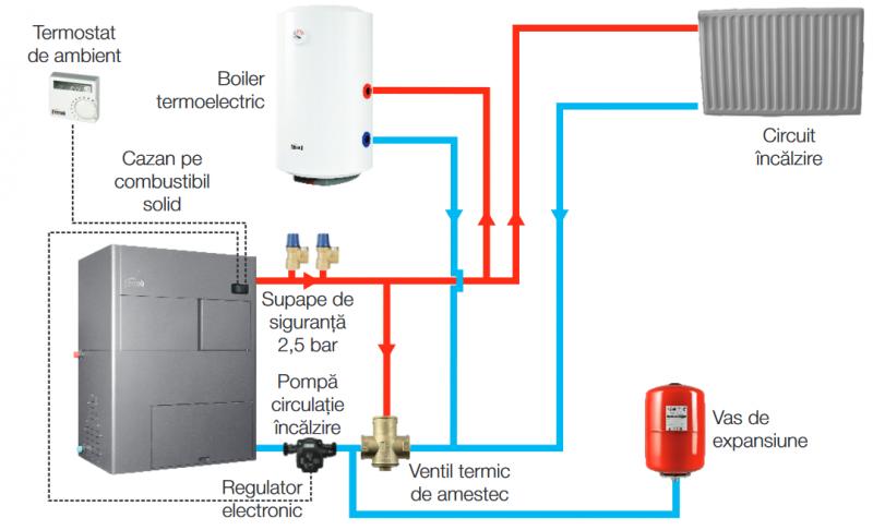 schema montaj biopellet 21