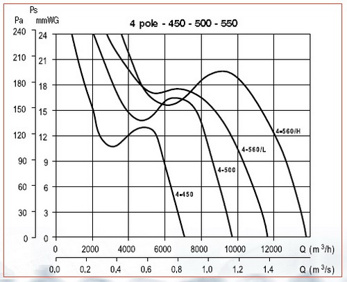 Grafic de performanta