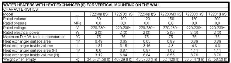 Date tehnice Boiler termoelectric ELDOM TERMO 150 L - 2 kW