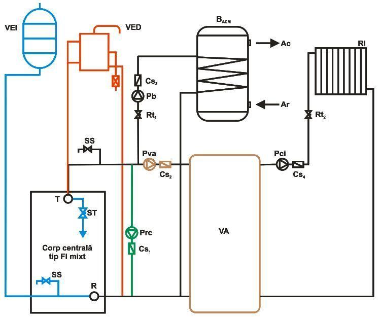 Schema de conectare Centrala termica pe rumegus Termofarc FI-R 460 - 465.2 kW