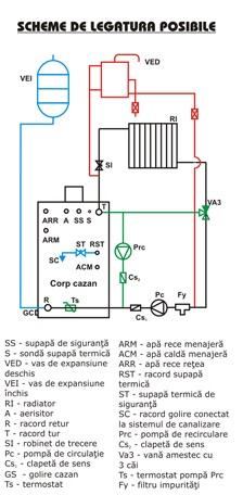 Schema de functionare Centrala termica pe peleti si lemne Termofarc FI-NSP 130 - 127,9 kW