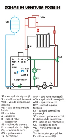 Schema de functionare Centrala termica pe peleti si lemne Termofarc FI-NSP 22 - 22 kW