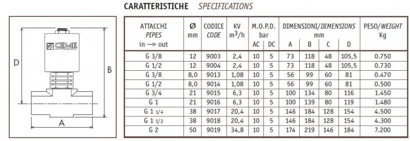 DATE TEHNICE ventil pentru abur CEME ESV 90