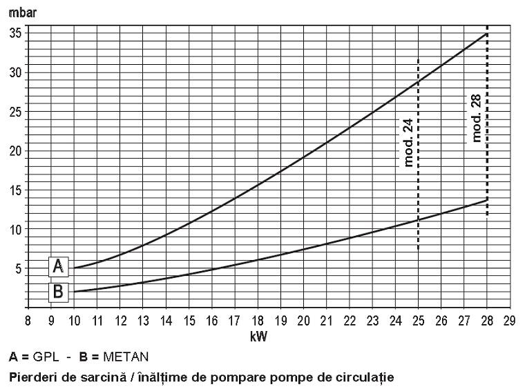 Grafic de performanta Centrala termica in condensare Ferroli DIVACONDENS F28-E - 28 kW