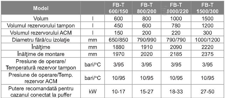 Date tehnice Puffer fara serpentina tip Tank in Tank Ferroli FB-T 1000 litri