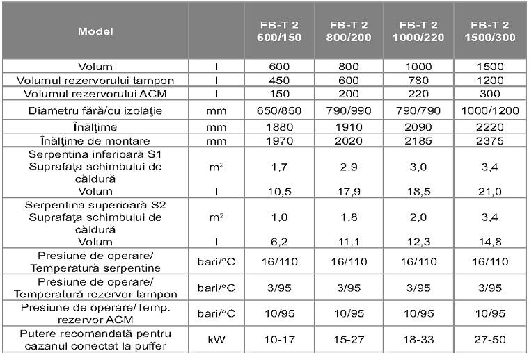 Date tehnice Puffer cu doua serpentine tip Tank in Tank Ferroli FB-T2 600 litri