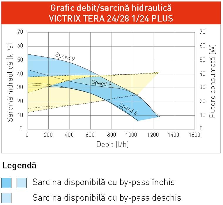 Grafic debit/sarcina hidraulica pompa electronica VICTRIX TERA 24/28 1/
