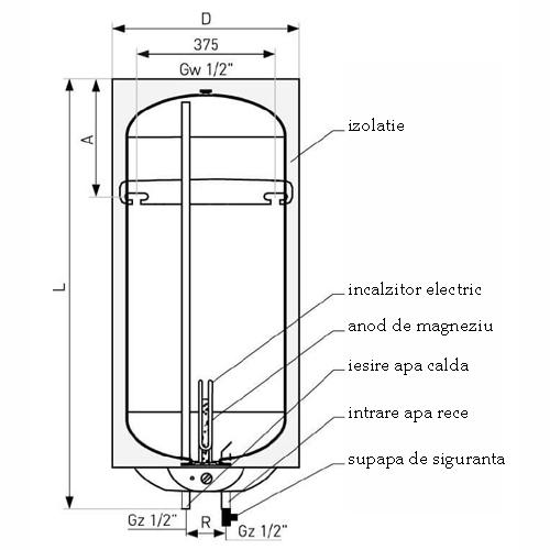 Componente Boilere electrice Galmet Neptun SG