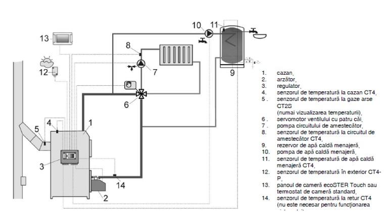 Schema de conectare centrala Viadrus A0C cu boiler