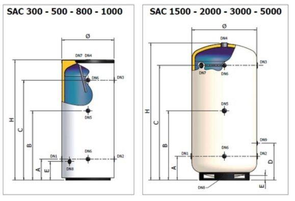 Dimensiuni rezervoare ELBI SAC