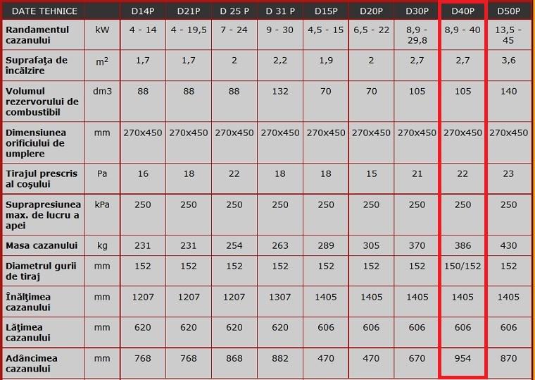 Date tehnice Centrala termica pe peleti ATMOS D40P