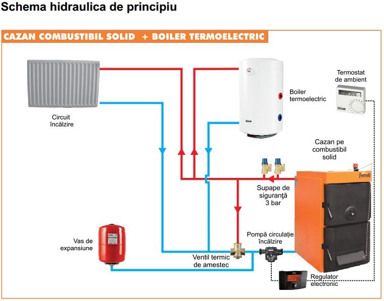 Schema hidraulica conectare cu boiler