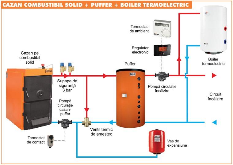 Schema hidraulica conectare cu boiler si puffer