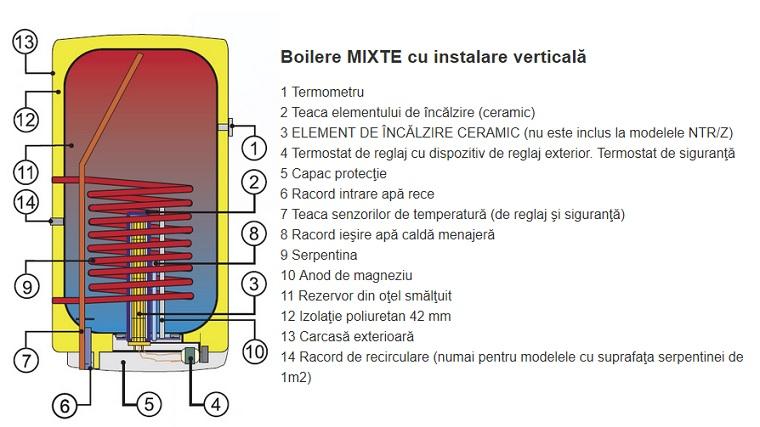 Componente Boiler termoelectric DRAZICE OKC 125