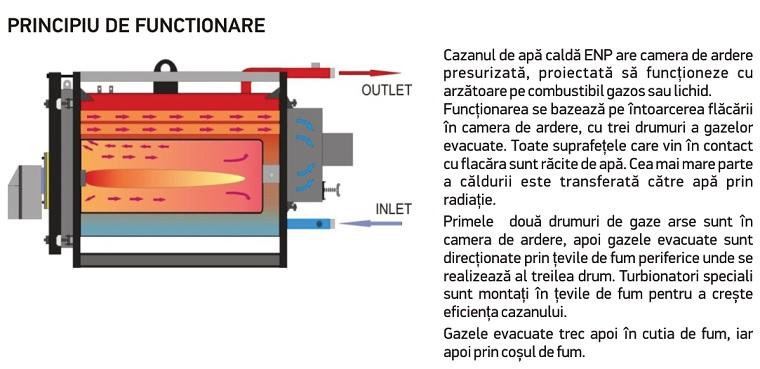 Principiu de functionare cazane pe combustibil gazos-lichid Thermostahl ENERSAVE ENP