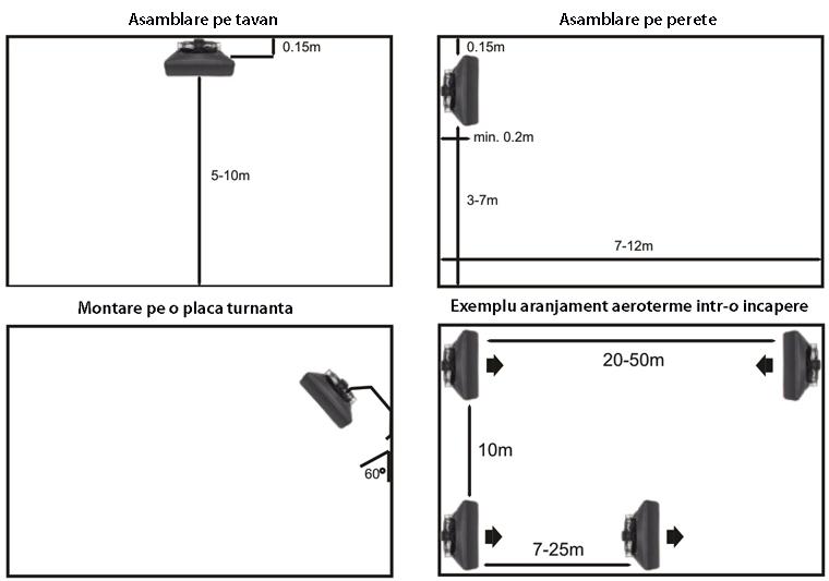 Pozitii asamblare Aeroterma cu agent termic Reventon HC 35-3S