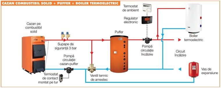 Schema de conectare centrale termice pe lemne Ferroli FSB PRO