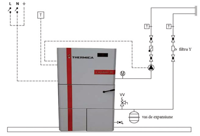 Schema instalare Cazan pe peleti THERMICA Carpatino 34