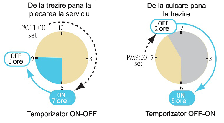 Temporizator ON-OFF