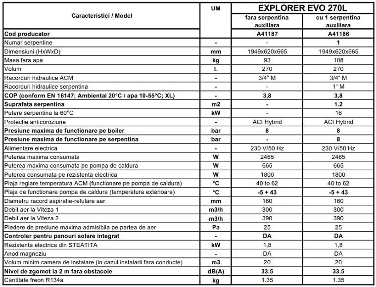 Date tehnice Boiler cu pompa de caldura Austria-Email EXPLORER EVO 270L - fara serpentina
