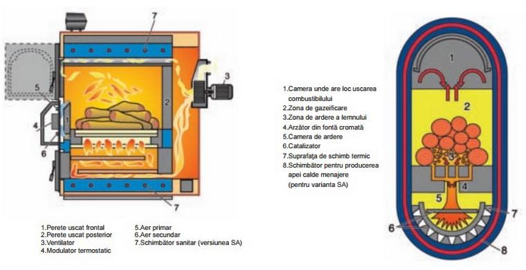 Prezentare centrala termica pe lemne cu gazeificare ARCA ASPIRO