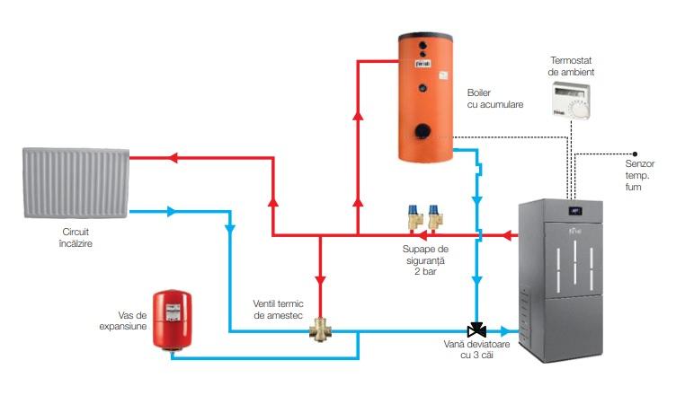 Schema de conectare Cazan din otel pe peleti Ferroli BioPellet Pro