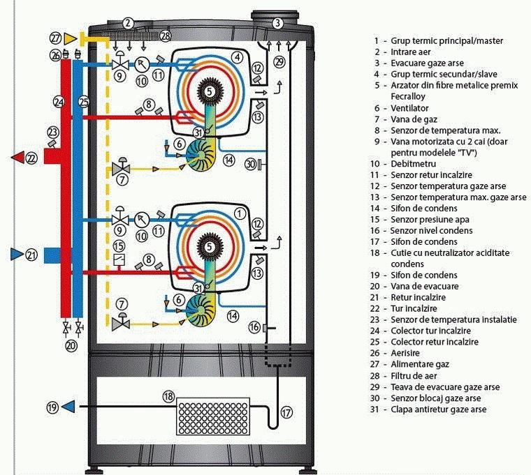 Componente Centrala termica in condensatie COSMOGAS MYDENS T