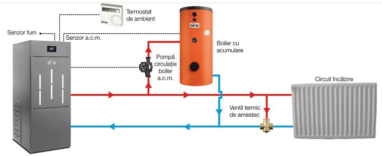 Schema de conectare Cazan din otel pe peleti Ferroli BioPellet Pro 2