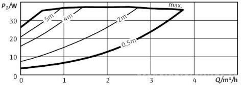 Grafic pompa circulatie Wilo Yonos Pico 25/1-6