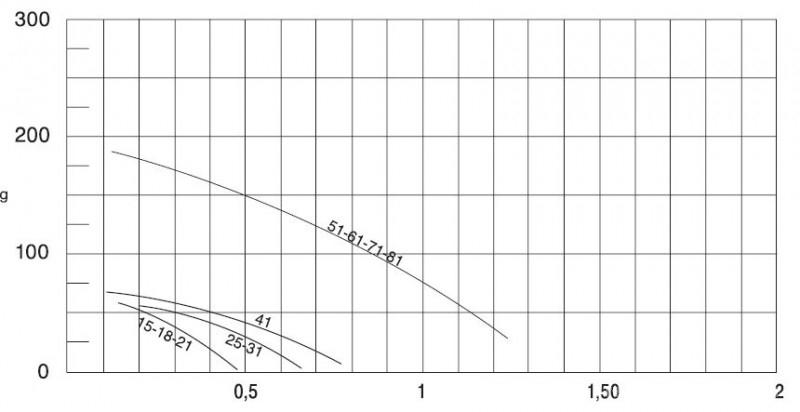 Grafic chiller Clint CHA/CLK 15