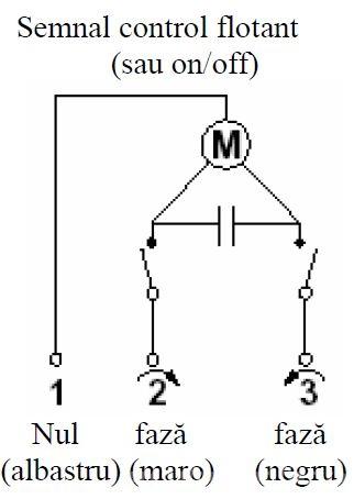 Control servomotor compact rotativ ESBE ARA641