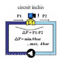 vso 84 circuit inchis