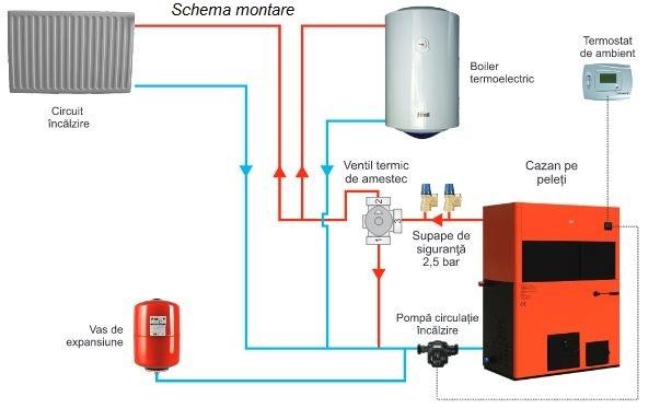 schema montare biopellet tech