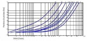 Poza pierderea de presiune reductor presiune