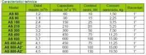 Poza caracteristici tehnice nobel AS90 AT - 1,6 mc/h