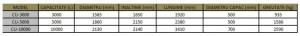 Poza Date tehnice rezervor din polietilena ELBI CU