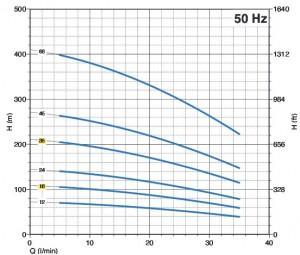 Poza  Pompa submersibilia Panelli 95 PR1 N - diagrama functionare