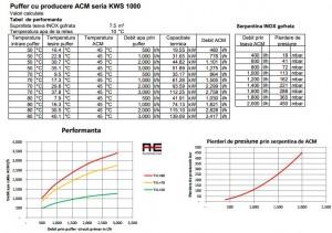 Poza Diagrama de performanta si pierderile de presiune prin serpentina de ACM